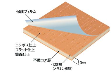 アイカ工業の浴室セラールの仕組み図