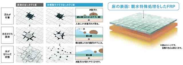 汚れが落ちやすいユニットバスの床材の説明図